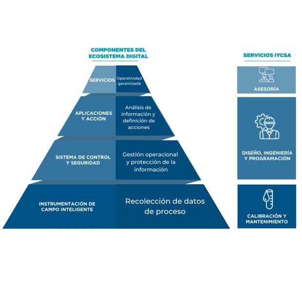 Estructura de un ecosistema digital